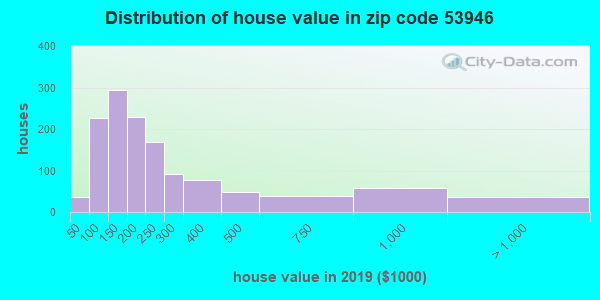 Zip code 53946 house/condo values in 2010