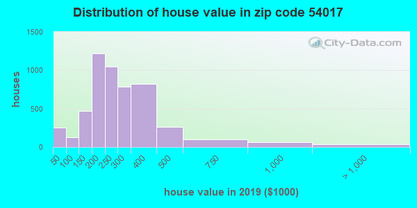 Zip code 54017 house/condo values in 2010