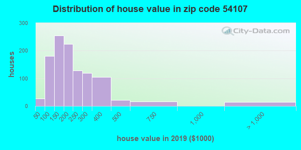 Zip code 54107 house/condo values in 2010