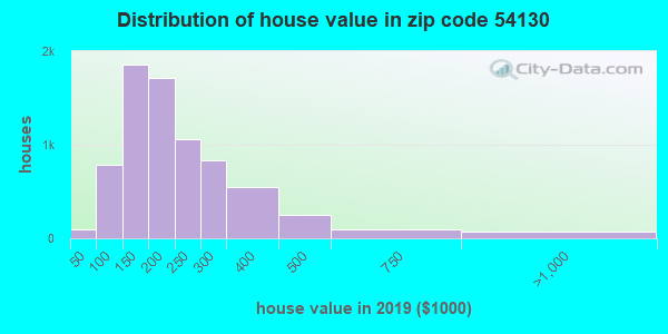Zip code 54130 house/condo values in 2010