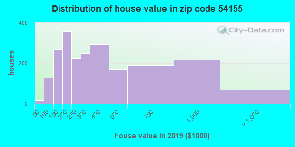 Zip code 54155 house/condo values in 2010
