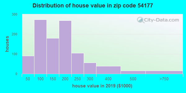 Zip code 54177 house/condo values in 2010