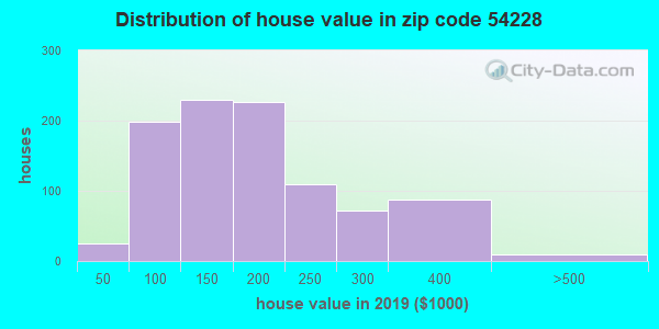 Zip code 54228 house/condo values in 2010
