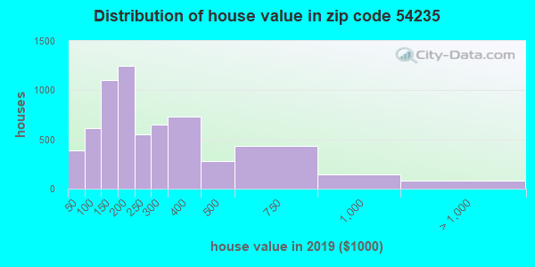 Zip code 54235 house/condo values in 2010