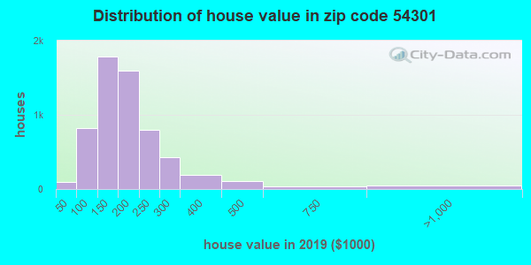 Zip code 54301 house/condo values in 2010