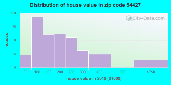 Zip code 54427 house/condo values in 2010