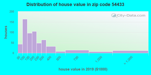 Zip code 54433 house/condo values in 2010