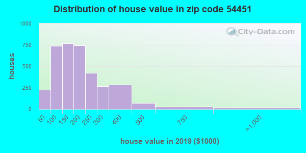 Zip code 54451 house/condo values in 2011