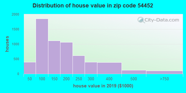 Zip code 54452 house/condo values in 2010