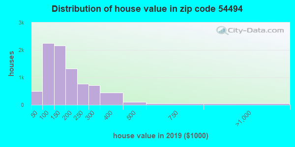 Zip code 54494 house/condo values in 2010