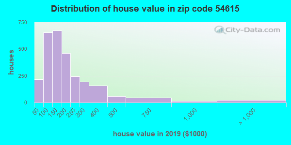 Zip code 54615 house/condo values in 2010
