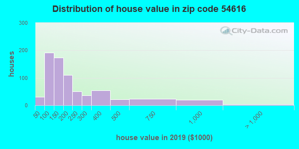 Zip code 54616 house/condo values in 2010