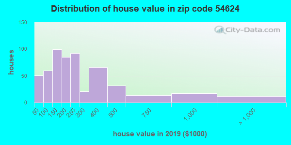 Zip code 54624 house/condo values in 2010