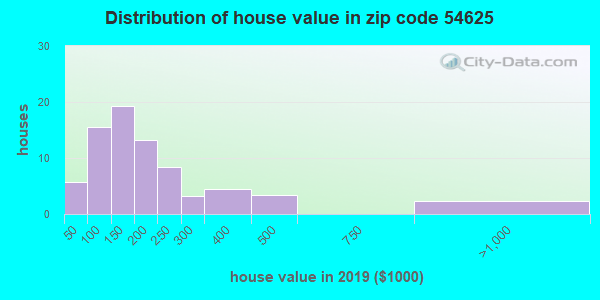 Zip code 54625 house/condo values in 2010