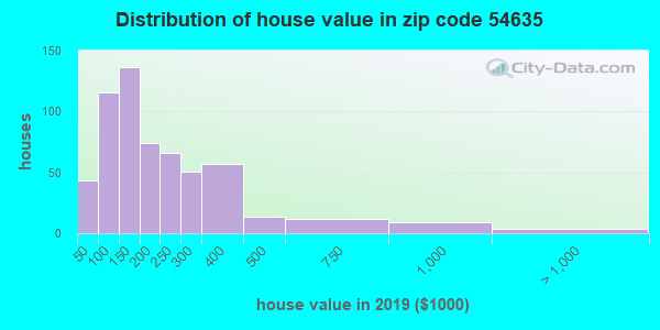 Zip code 54635 house/condo values in 2010