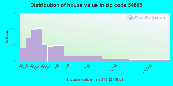 Zip code 54665 house/condo values in 2010