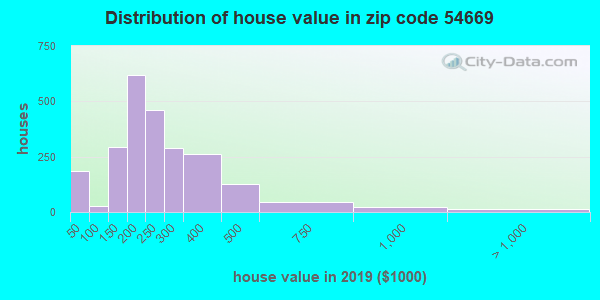 Zip code 54669 house/condo values in 2010