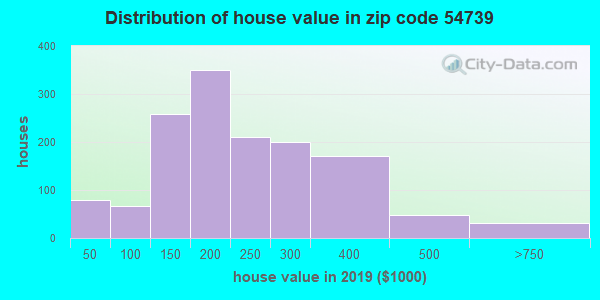 Zip code 54739 house/condo values in 2010