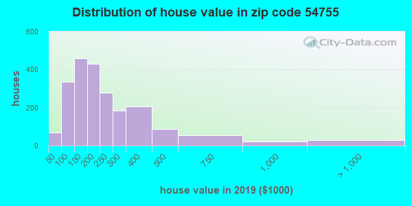 Zip code 54755 house/condo values in 2010