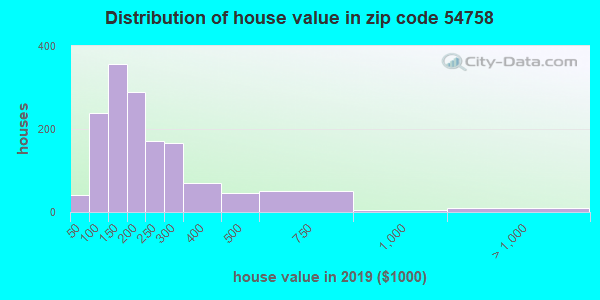 Zip code 54758 house/condo values in 2010