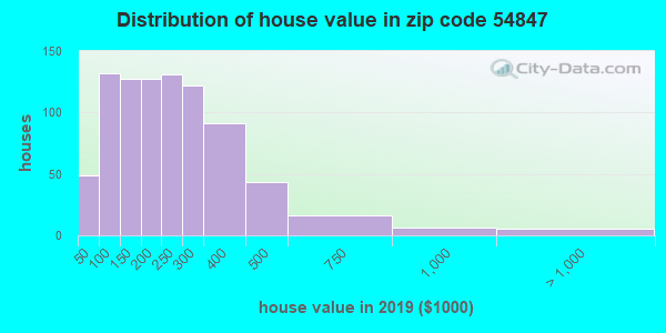 Zip code 54847 house/condo values in 2010