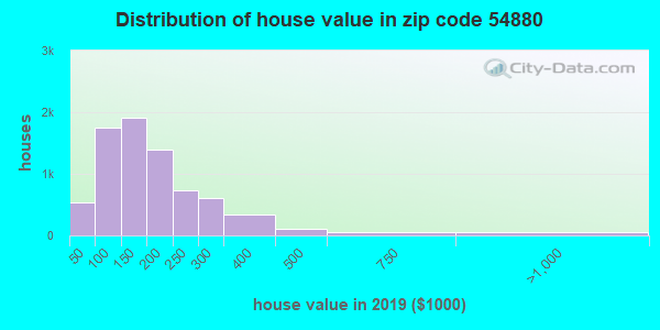 Zip code 54880 house/condo values in 2010