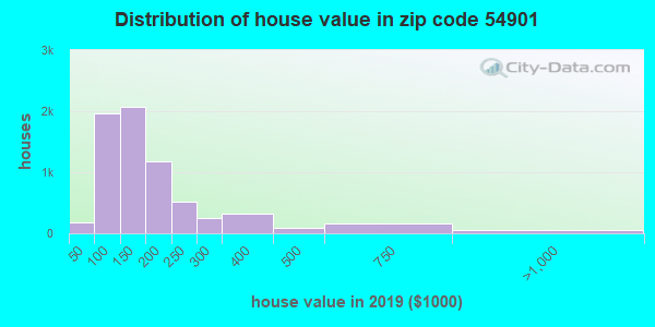 Zip code 54901 house/condo values in 2010