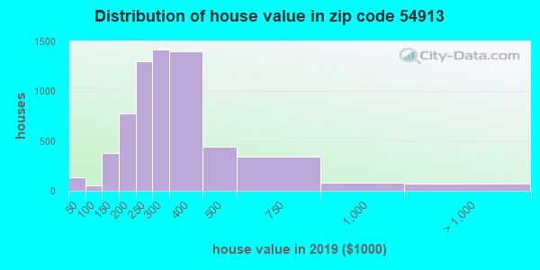 Zip code 54913 house/condo values in 2010