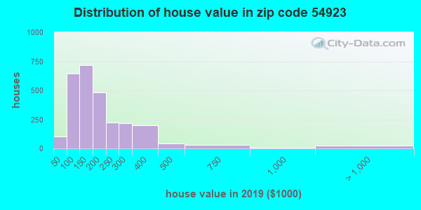 Zip code 54923 house/condo values in 2010