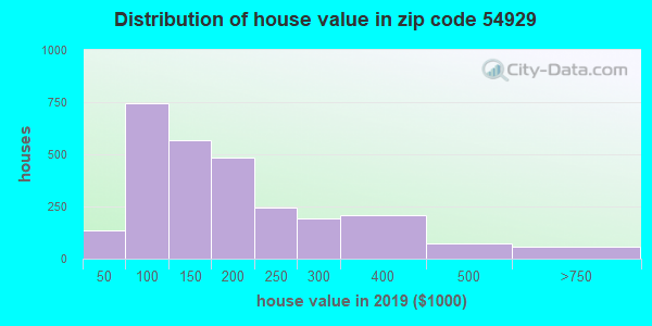 Zip code 54929 house/condo values in 2010