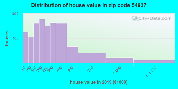 Zip code 54937 house/condo values in 2010