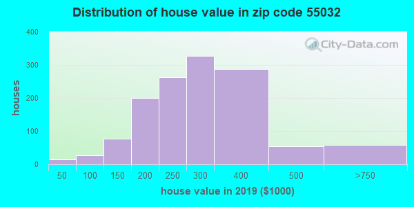 Zip code 55032 house/condo values in 2010