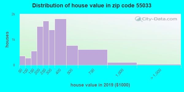 Zip code 55033 house/condo values in 2010