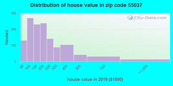 Zip code 55037 house/condo values in 2010