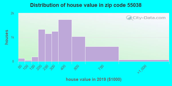 Zip code 55038 house/condo values in 2010