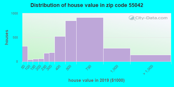 Zip code 55042 house/condo values in 2010