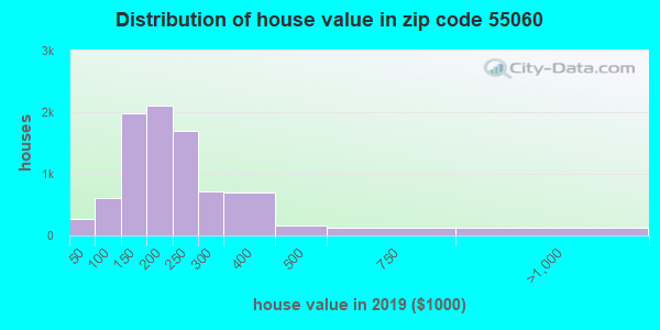 Zip code 55060 house/condo values in 2010