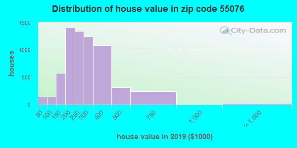 Zip code 55076 house/condo values in 2010