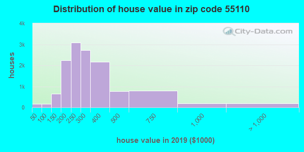 Zip code 55110 house/condo values in 2010
