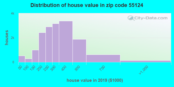 Zip code 55124 house/condo values in 2010