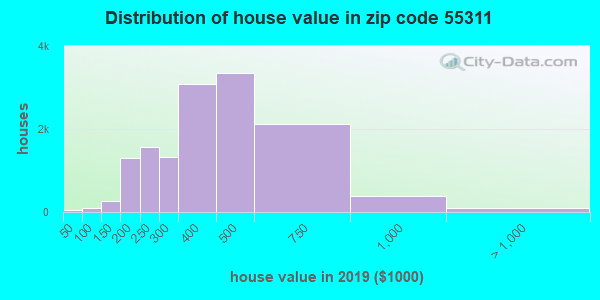 Zip code 55311 house/condo values in 2010
