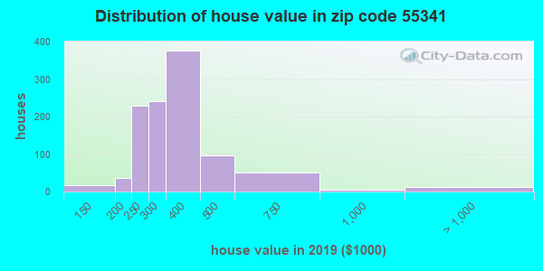 Zip code 55341 house/condo values in 2010