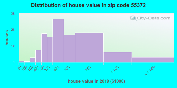 Estimate of home value of owner-occupied houses/condos in 2013 in zip code 55372