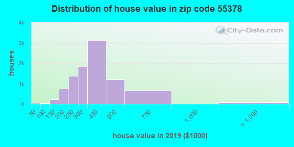 Zip code 55378 house/condo values in 2010