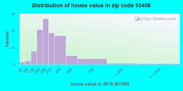 Zip code 55406 house/condo values in 2010