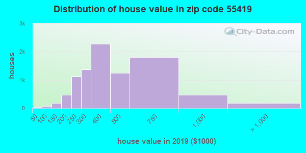 Estimate of home value of owner-occupied houses/condos in 2015 in zip code 55419