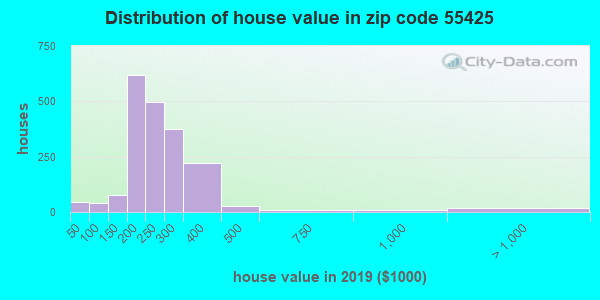 Zip code 55425 house/condo values in 2010
