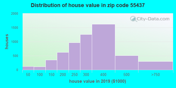Zip code 55437 house/condo values in 2010