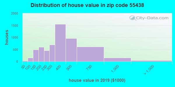 Zip code 55438 house/condo values in 2010