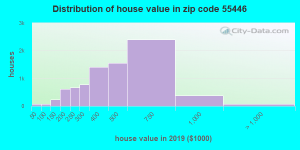 Zip code 55446 house/condo values in 2010